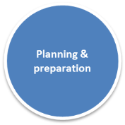 360 degree feedback planing & preparation