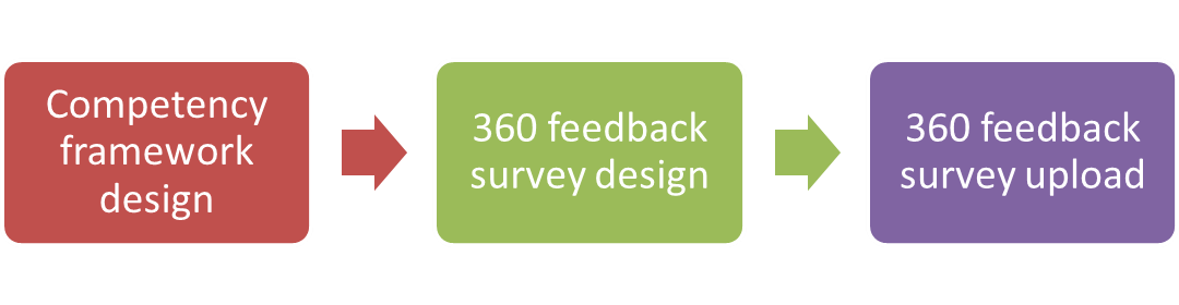 competency framework design, 360 survey design, 360 feedback survey upload