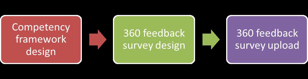 competency framework design, 360 survey design, 360 feedback survey upload