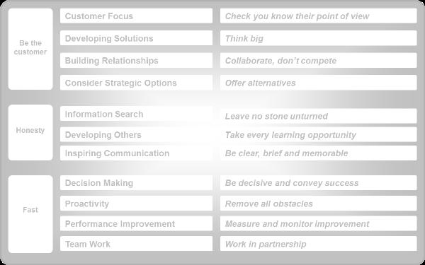360 degree feedback competency framework