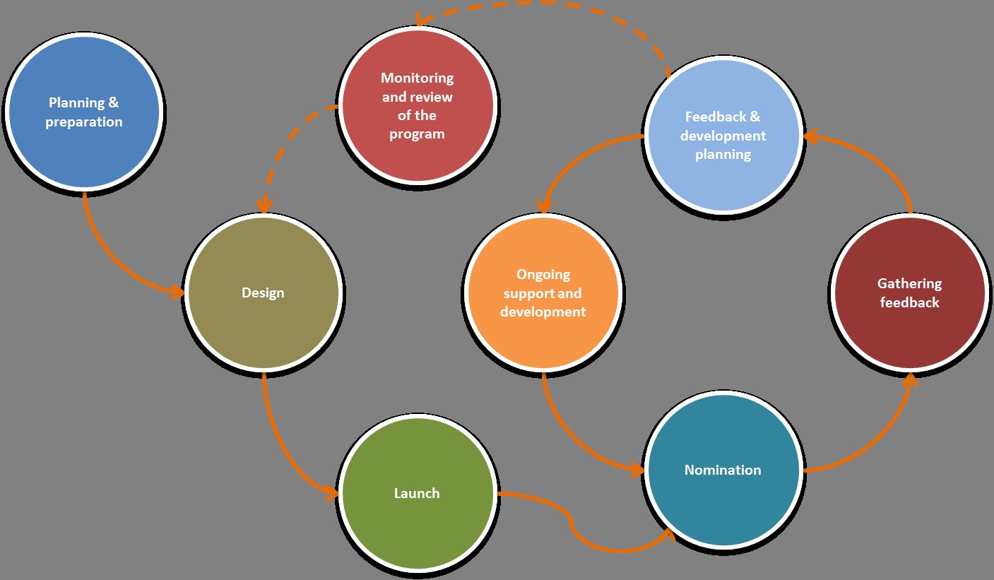 360 degree feedback implementation