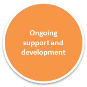 360 degree feedback ongoing support and development