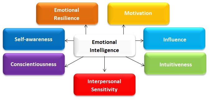 Emotional Intelligence Elements