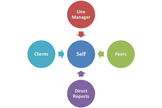 360 degree feedback: Line manager, Direct reports, Peers, and Clients feedback to self
