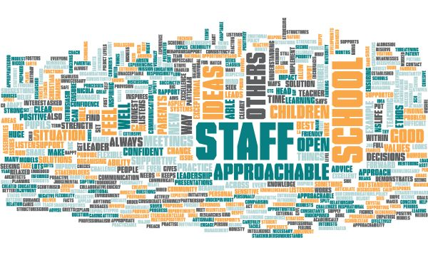 Common place words in the 360 Degree Feedback Report