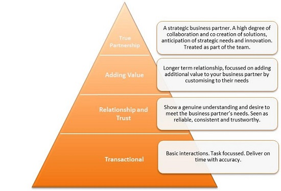 Partnership Relationships and Collaborative Behaviours