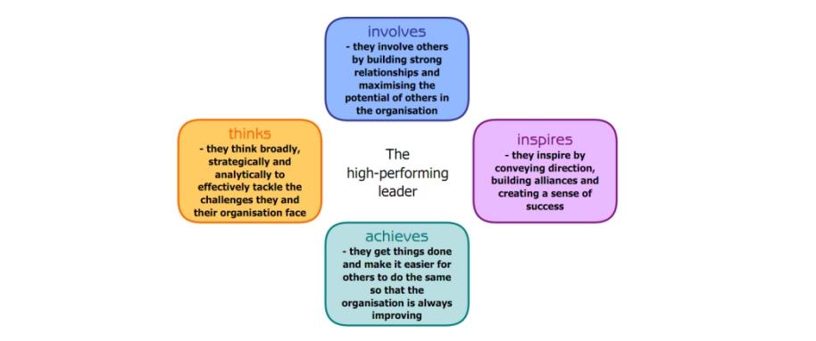 Schroder Framework of High Performance